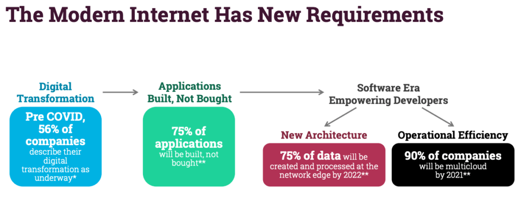 Modern internet has new requirements